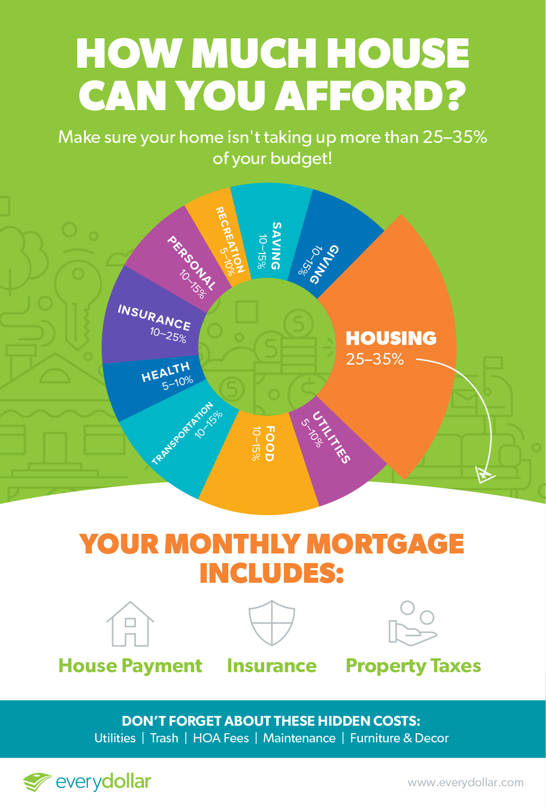 Budget Percentages for Your Home and Mortgage