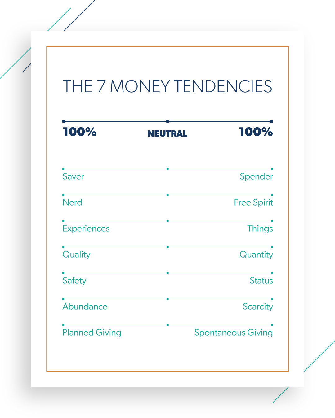 The SevenMoney Tendencies: Spender orSaver; Nerd orFree Spirit; Experiences orThings; Quality orQuantity; Safety orStatus; Abundance orScarcity; Planned Giving orSpontaneous Giving