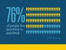Infographic paycheck to paycheck